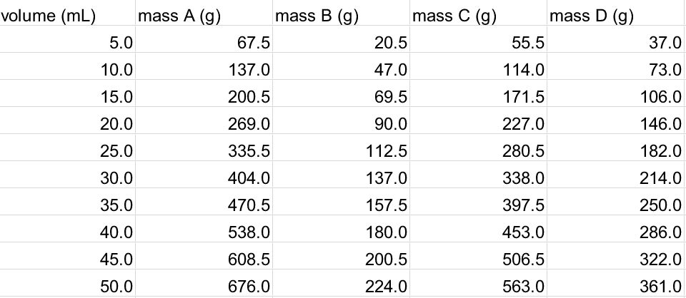 Graphical Method for Calculating Density