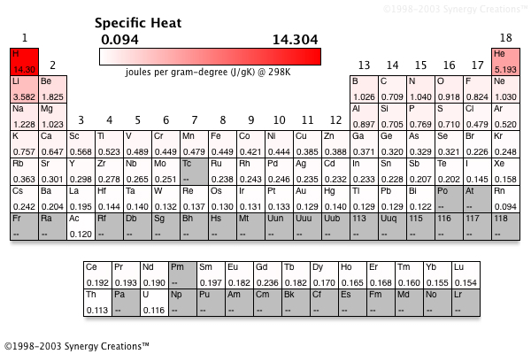 Specific Heat Chart Chemistry chemistry-reference.co...