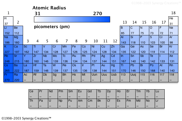 The periodic table of the elements trends in atomic radius can you see that the elements with the smallest radii have the highest electronegativity values this is due to the absence or at least weak urtaz