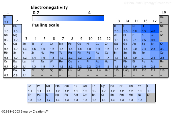 Electronegativity Values Table Electronegativity Values